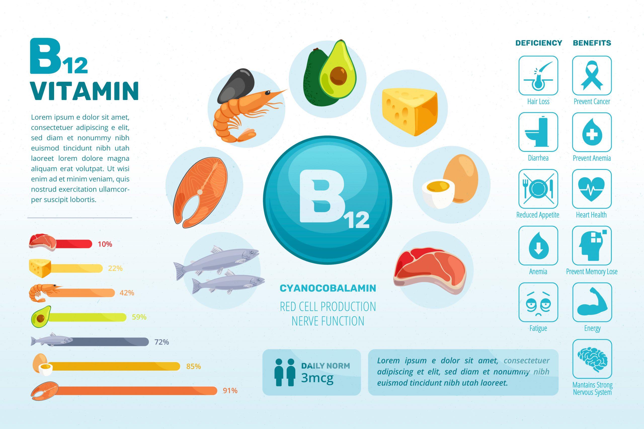 hamilelikte b12 kullanımı